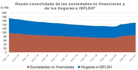 Evolución de la deuda empresarial y familiar respecto al PIB desde 2014