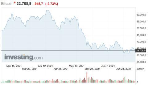 Evolución del precio de bitcoin de marzo a julio de 2021. Investing