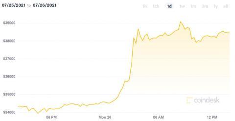 Evolución del precio de bitcoin el 26 de julio de 2021. Coindesk.