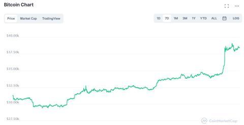 Evolución semanal de bitcoin a 26 de julio de 2021. Coinmarketcap