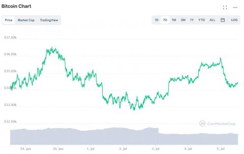 Evolución semanal de bitcoin a 5 de julio de 2021. CoinMarketCap.