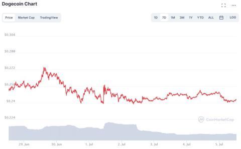 Evolución semanal de dogecoin a 5 de julio de 2021. CoinMarketCap.