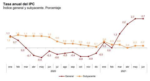 Evolución de la tasa anual del IPC general y subyacente entre enero de 2020 y junio de 2021