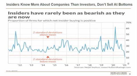 Gráfico sobre venta de información privilegiada. Morgan Creek Capital
