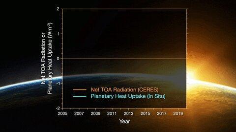 Gráfico de la radiación medida como parte del experimento.