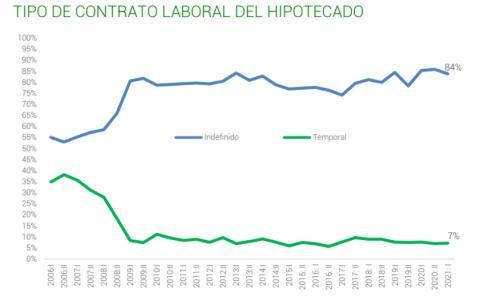 Hipotecas concedidas a personas con contrato indefinido o temporal desde 2006