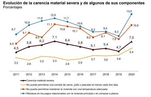 Impacto de los componentes de la pobreza material severa entre 2011 y 2020