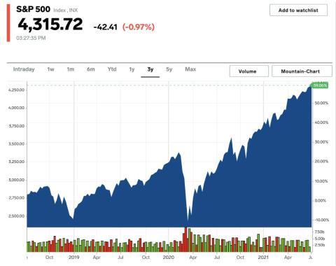 Índice S&P 500. Business Insider