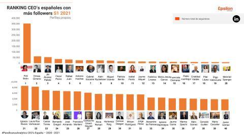Recopilación de CEO con más seguidores.