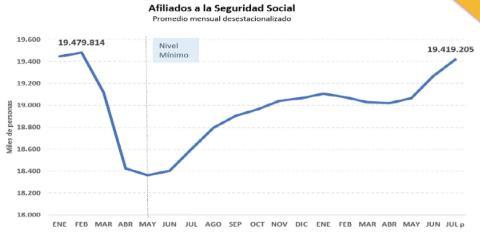 Recuperación de la afiliación a la Seguridad Social desde mayo de 2021