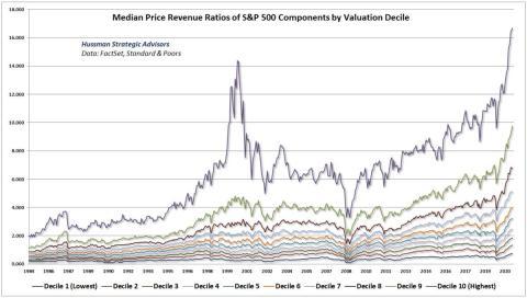 Relación entre el precio medio y los ingresos por decil del S&P 500.