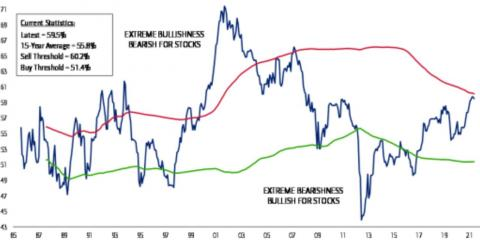 Indicador Sell Side. Bank of America.