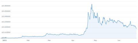 Telcoin ha perdido fuelle, pero aún así es de las criptomonedas más rentables del año.