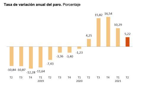 Variación anual del paro entre 2019 y 2021