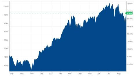 Cotización del barril de petróleo Brent en el último año.