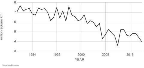 El hielo marino del Ártico alcanza su mínimo cada septiembre y está disminuyendo un 13,1% por década, en relación con el promedio de 1981 a 2010.