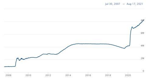 Evolución del balance de la Fed.