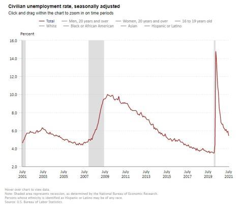 Evolución de la tasa de empleo en Estados Unidos.
