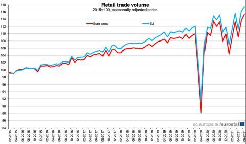 Evolución del volumen de comercio minorista en la UE y la eurozona entre 2015 y 2021