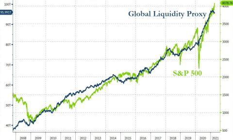 Liquidez global correlacionada con el comportamiento del S&P 500