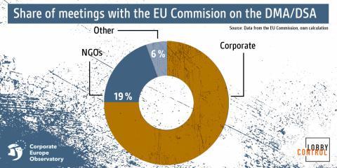 Reuniones de entidades con la Comisión Europea sobre la DMA y DSA: el 75% han sido mantenidas con empresas.