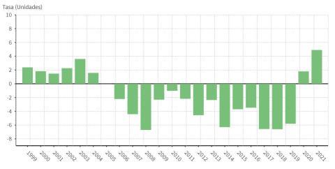Tasa de ahorro de los hogares españoles. Europa Press Data, con datos del INE.