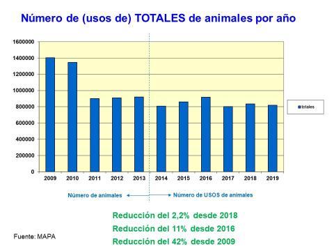 Análisis estadístico del uso de animales para experimentación en España desde 2009 a 2019.
