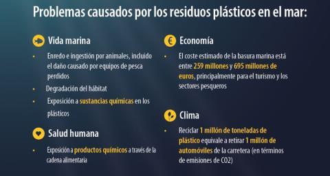 Problemas derivados de la acumulación de plásticos en los océanos.