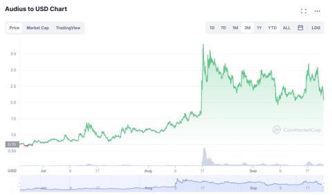 Cotización de Audius. CoinMarketCap