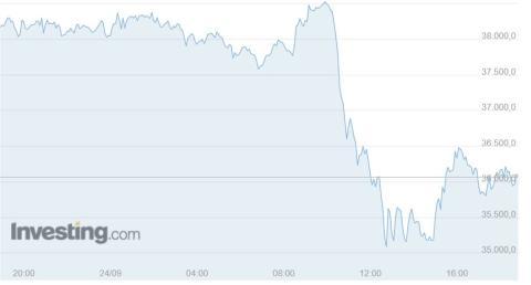 Comportamiento de bitcoin durante el viernes 24 de septiembre. Investing