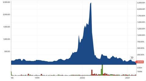 ENTONCES: Las acciones de MicroStrategy durante el boom de las puntocom.