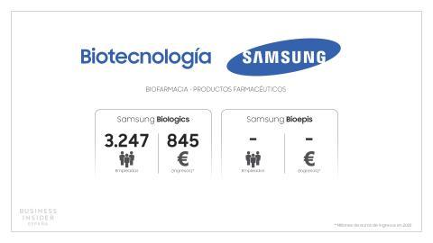 Samsung Esquema Biotecnología