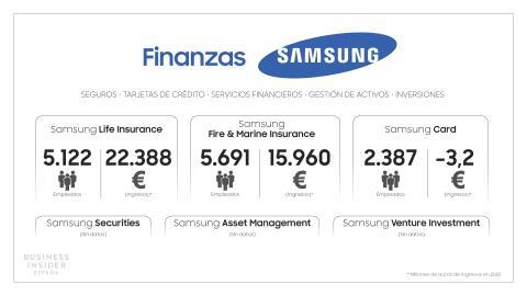 Samsung Esquema Finanzas