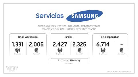 Samsung Esquema Servicios