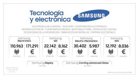 Samsung Esquema Tecnología
