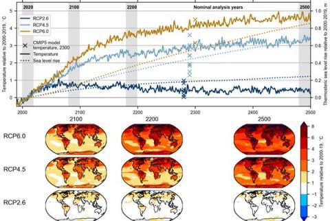 Arriba: anomalías de la temperatura media global y del aumento termostático del nivel del mar. Abajo: anomalías espaciales en relación con la media 2000-2019 para los climas 2100, 2200 y 2500 bajo los tres RCP.