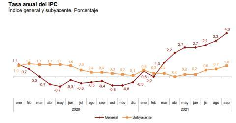 Evolución de la tasa anual del IPC general y subyacente entre enero de 2020 y septiembre de 2021