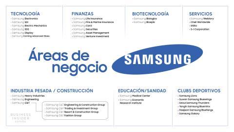 Samsung Áreas de negocio
