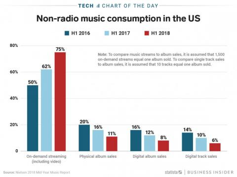 Streaming services account for 75% of all music listening in 2018, up from 50% in 2016