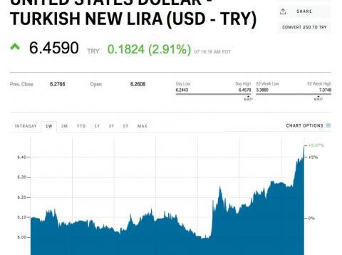 The Turkish Lira Is Diving After Moodys Warns The Worst Is Yet To