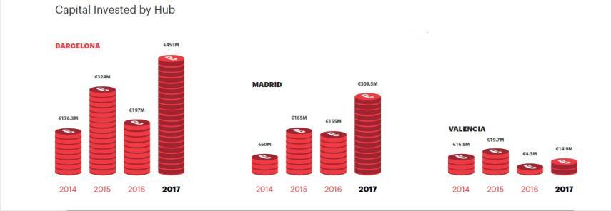 Inversión startups por ciudades