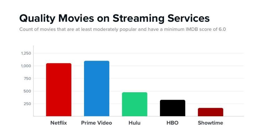 Netflix vs Amazon: cuál es mejor para ver películas de ...