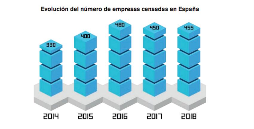 La Buena Salud De La Industria Del Videojuego En España En 17 Gráficos Business Insider España