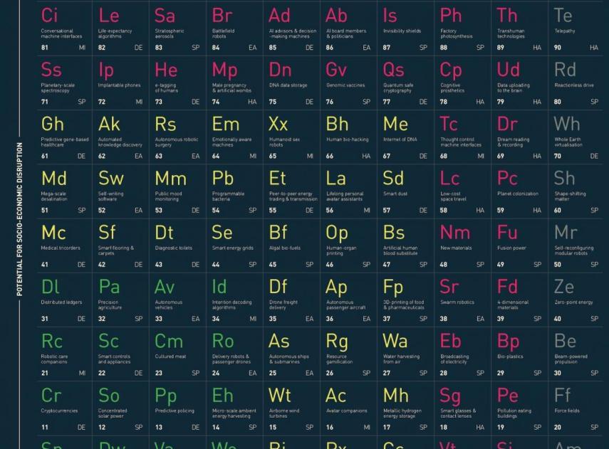 La tabla periódica de las tecnologías alucinantes: guía para saber cómo cambiará el mundo