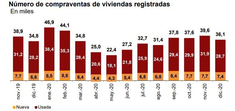 Compraventa de viviendas entre noviembre de 2019 y diciembre de 2020