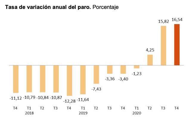 Evolución anual del paro en España entre 2018 y 2020
