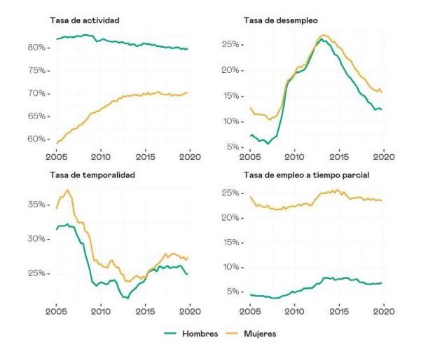 Evolución de la tasa de actividad, desempleo, temporalidad y empleo a tiempo parcial entre hombres y mujeres en los últimos 15 años