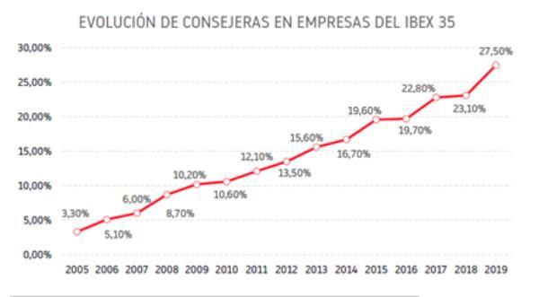 Porcentaje de consejeras en las compañías del Ibex 35 entre 2005 y 2019