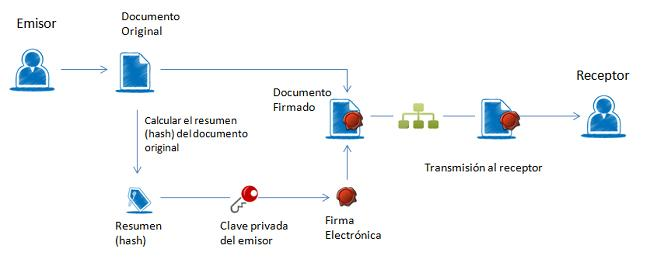 Proceso firma electronica