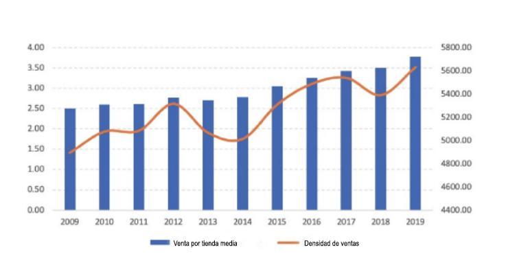 Gráfico Inditex